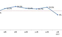 1月<em>二手车市场</em>不景气  经理人指数低于荣枯线