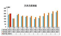1月<em>汽车销量</em>同比微增 前十企业占83.66%