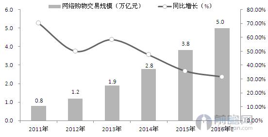 中国网购规模