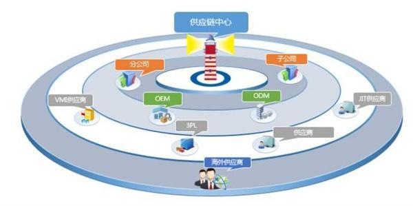 供应链管理服务