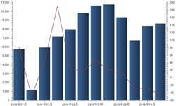 <em>PHEV</em>产量10月起增速转负 12月已降至-45.69%