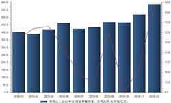 12月日用品类限上企业商品<em>零售额</em>同比增长13.9%