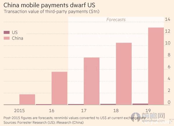 中美支付差距