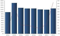 通信业务蓬勃发展 12月<em>业务收入</em>增速达42.39%