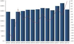 1月<em>进出口贸易</em>稳中有升 贸易顺差收窄18.87%