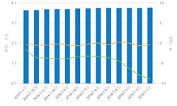 能繁母猪<em>存栏</em>量筑底下降  2017年回升仍将缓慢