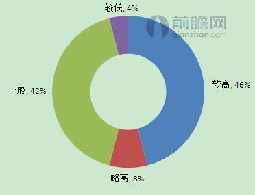 图表1:中小企业融资成本调查(单位:%)