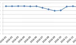 2016年<em>电</em><em>商</em>物流行业从业人员新增三成