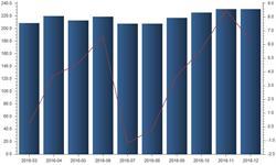 下游玻璃行业供需两旺 <em>纯碱</em>产量保持稳定增势