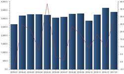 <em>石油</em><em>进口</em>远超预期  开年首月<em>进口</em>突破3400万吨
