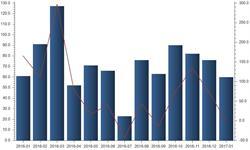 1月<em>原煤</em>出口60万吨  同比减少1.64%