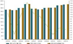 铜消费增速明显放缓 12月表观<em>消费量</em>仅增长4.3%