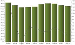 <em>石油</em>沥青产量12月环比微跌2.4%
