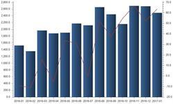 进口<em>原煤</em>受青睐 1月进口量同比仍增63.56%
