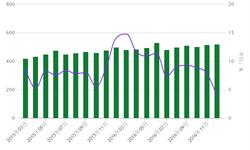 国内铝材需求疲软 12月表观<em>消费量</em>增速仅3.68%