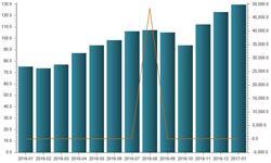 国际油价大幅抬升 1月<em>石油</em><em>进口</em>金额创新高
