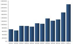 12月焦炭<em>进口</em><em>金额</em>环比陡升28.25%创年内新高