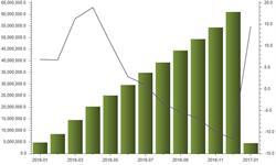 <em>集成电路</em>出口金额1月大增14.5%达45.41亿美元