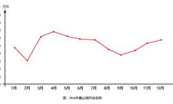 <em>空调</em>市场利好 <em>空调</em>截止阀销量12月同比大增