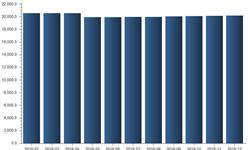2016年纺织业<em>企业</em><em>数量</em>一路下滑 全年呈负增长趋势