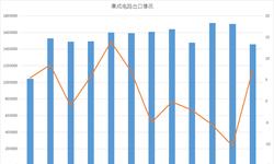 1月<em>集成电路</em>出口数量同比增长7.37%