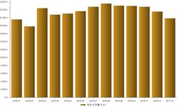 全球电视市场回暖 <em>出货量</em>同比呈现增长态势