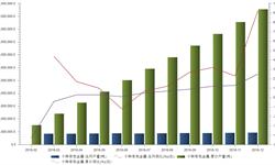 <em>有色金属</em>产量稳中有进 2016年产量同比增长2.5%