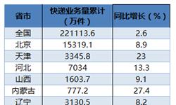 1月各省市快递业务量排名 <em>广东</em>超5亿件高居榜首