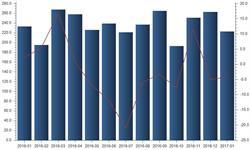 废纸库存低位运行 <em>进口量</em>企稳环比回升