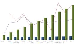 <em>纺织工业</em>保持稳定 布产量呈增长趋势