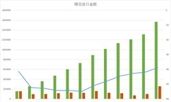 <em>棉花</em>进口大幅缩减 进口额全年减少近四成