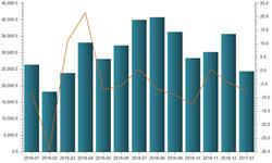 印刷品<em>出口</em>量升价减 1月<em>出口</em><em>均价</em>同比下跌11%