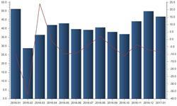 成本优势逐渐丧失 <em>家具</em>出口金额长期负增长