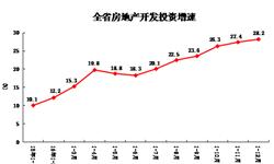 2016年河南<em>房地产开发</em><em>投资</em>大增28.2%