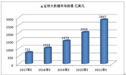 预计2021年全球大数据<em>市场规模</em>将达2847亿美元