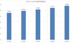2016年<em>医院</em>数量增长6.6%共2.9万个