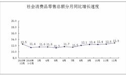 12月河南<em>社会消费品</em>零售<em>总额</em>增长12.9%