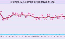 12月河南规模以上<em>工业</em><em>增加</em><em>值</em>增长8.2%%