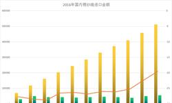 棉纱线<em>进口</em>下滑趋势依旧 <em>进口</em><em>金额</em>全年下跌19.6%