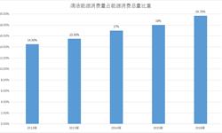 2016年<em>清洁</em><em>能源</em>消费占比19.7%  比重逐年上升