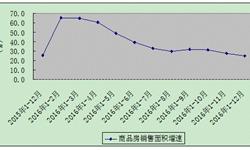 <em>广东</em>商品房销售增速逐月回落 整体市场情况良好