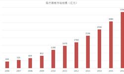 2016年中国医疗器械市场<em>销售</em><em>规模</em>约为3700亿元