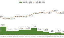 2月上海<em>新房</em><em>成交</em>量仅2755套 各周呈稳步上升趋势