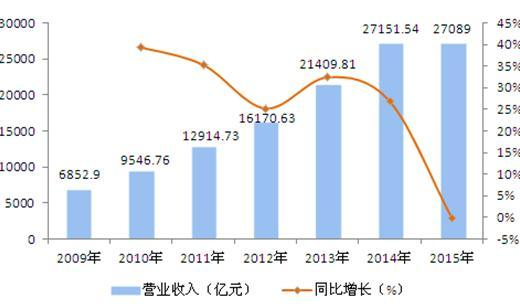 图表1:2009-2015年工程勘察设计行业营业收入及同比增速(单位:亿元,%)