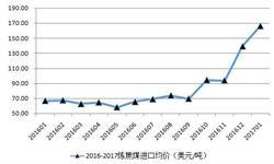 炼焦煤<em>进口</em><em>均价</em>继续攀升 为三年内最高价格