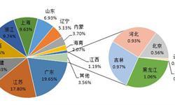1月动力煤进口分省市统计 广东<em>进口量</em>居首位
