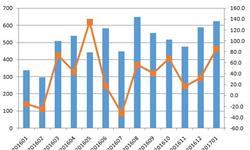 炼焦煤进口增速强势回升 内蒙古<em>进口量</em>最多