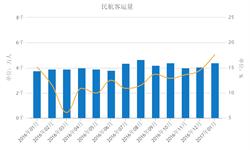 民航<em>客运量</em>增长明显 十三五规划目标可期
