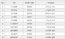 2016年<em>汽车销量</em>排行榜 国产仅吉利入前二十