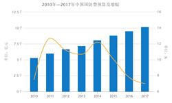 2017年中国<em>国防</em><em>预算</em>将达到10000亿元人民币